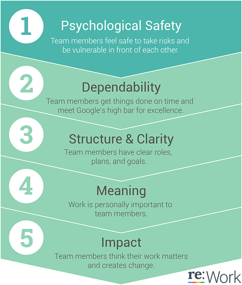 Build Psychological Safety Blog Image