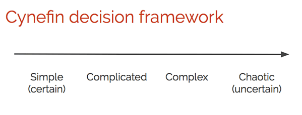 The Cynefin decision framework - Clarify Complicated Vs. Complex