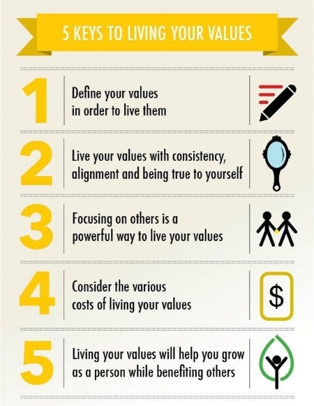 Live Your Values Blog Image 1-449745-edited