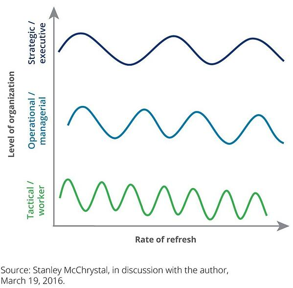 Think in Decision Making Wavelengths Graph